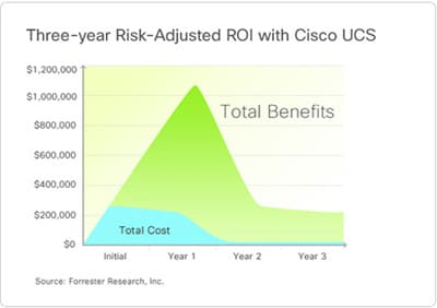 Three-year Risk-Adjusted ROI with Cisco UCS