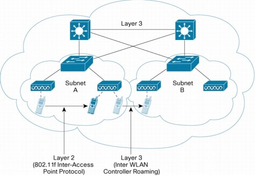 layer 2 domains paper Nects two or more network segments at layer 2 in order to extend a broadcast domain and separate each of the segments into their own individual collision domains[4.