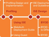Section 3: Section 3: Profiling, Using Cisco ISE and BYOD