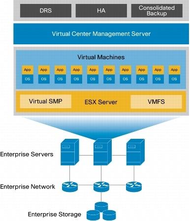 VMware ESX Architecture