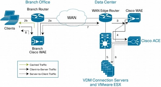 Solved: WAAS Inline Card Issue - Cisco Community