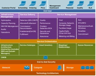 Reference Architecture On Figure 2 Cisco Cloud Framework