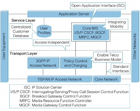 The Evolving IPTV Service Architecture [IPTV Solutions for ...