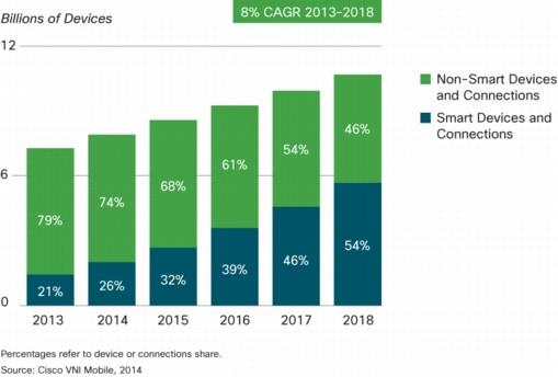Evolución del número de dispositivos móviles entre 2012 - 2017