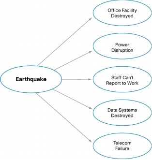 cause and effect earthquake essay