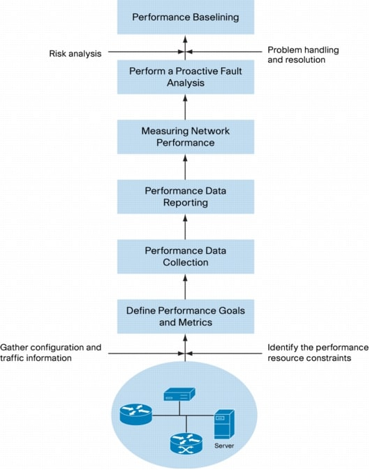 white paper on performance management for community ... - FACA