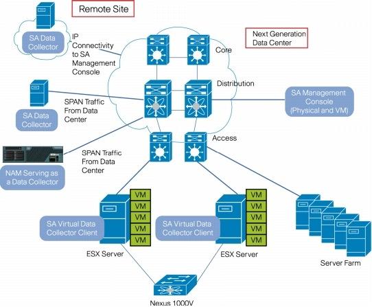 cisco systems architecture essay