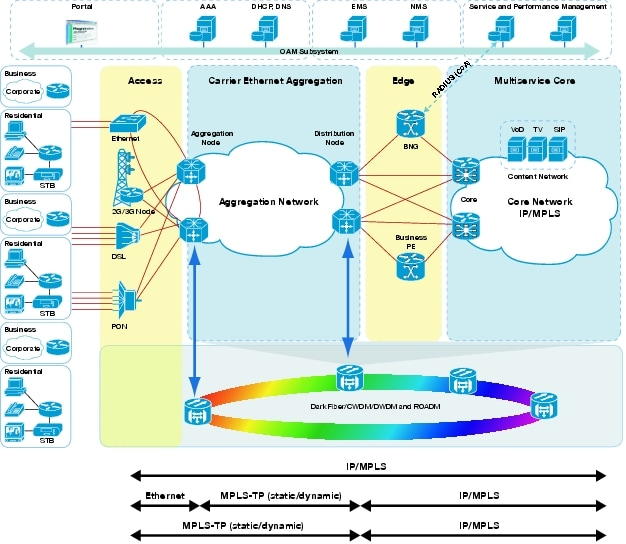 Understanding MPLS-TP and Its Benefits [MPLS] - Cisco Systems