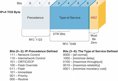 DiffServ -- The Scalable End-to-End QoS Model [QoS Signaling