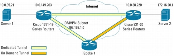 ipsec vpn thesis The pros and cons of ipsec are examined in this overview by john thomas and adam j elbirt ipsec: how it works and why we need it making the vpn connection.
