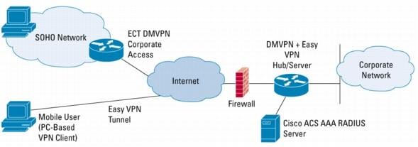 technologies white paper0900aecd80267995 1 - Dynamic Multipoint Vpn Dmvpn Design Guide