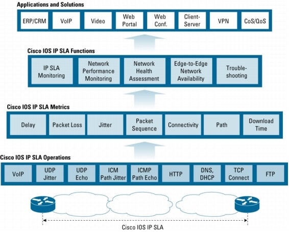 Cisco Ios Ip Service Level Agreements Ip Application