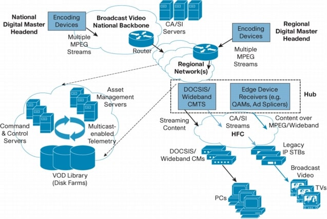 Marvelous Comcast Network Diagram Blog Diagram Schema Wiring Cloud Hisonuggs Outletorg