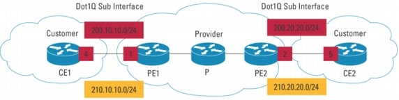 Multi-VRF and IP Multicast [IP Multicast] - Cisco Systems