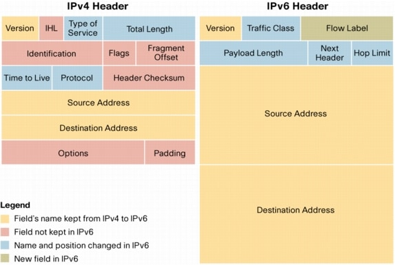 ipv4 vs ipv6 That the ipv4 address is a 32 bit address and an ipv6 address is a 128 bit address, we need to first convert the addresses to binary you can see here that the ipv4 address 1921681100 has been converted to binary, and we have 32 ones.