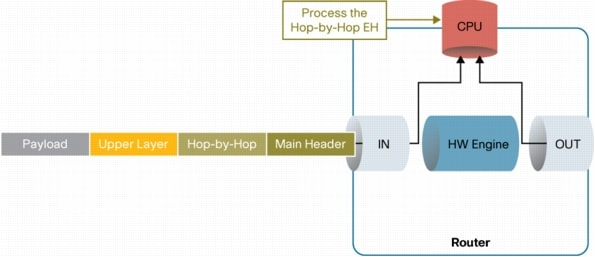 IPv6 Extension Headers Review and Considerations [IP Version
