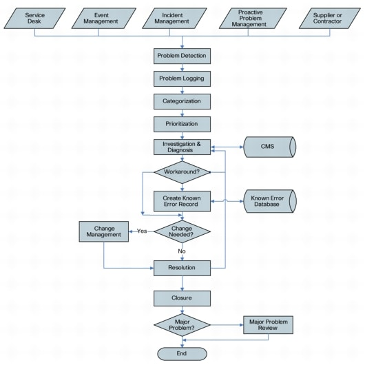 organizational problem identification analysis paper Organizational development: implementing planned change  decision making, problem identification and problem solving, communication, working relationships, and the like intervention methods in this category include survey feedback,  of interpersonal relations, role analysis, and team process analysis (kayser, 2012.