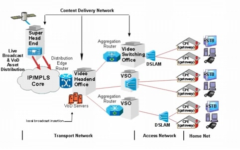 network management solution optimize infrastructure for