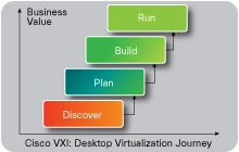 VXI: Implementation