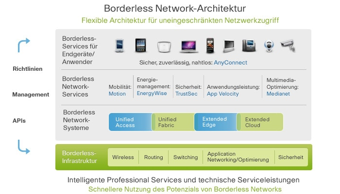 Borderless Network-Architektur