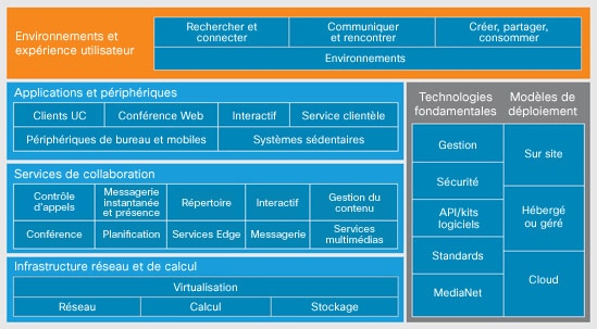 Mod�le d'architecture de collaboration Cisco