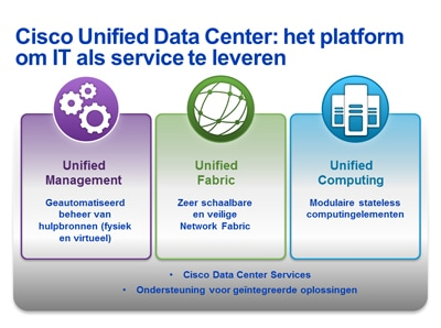 Unified Data Center-architectuurdiagram