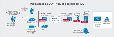 Diagrama de implanta��o do ISE