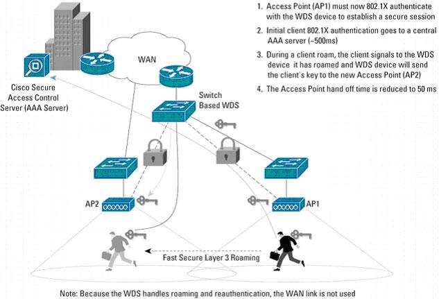Cisco Smb Brasil Cisco Systems