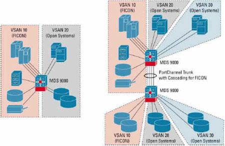 VSAN将开放式系统流量与大型机流量隔离开