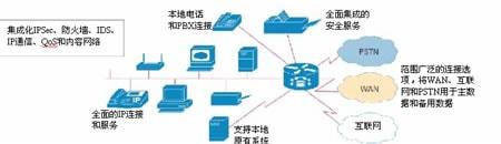 融合IP通信的安全网络连接