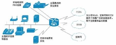 带融合IP通信的安全网络连接