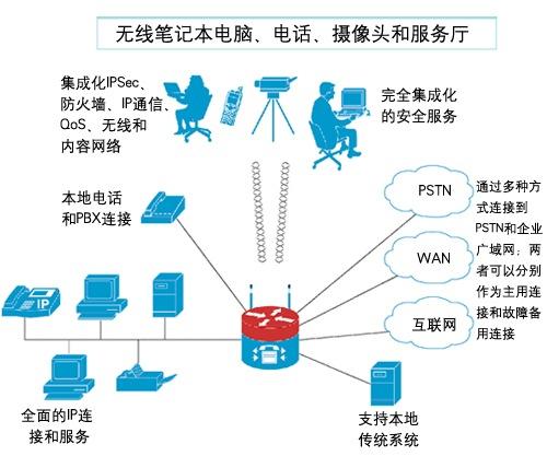 安全网络连接与融合IP通信