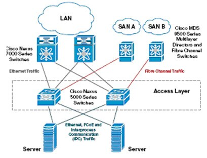 Cisco Nexus 5000系列在数据中心网络中的定位