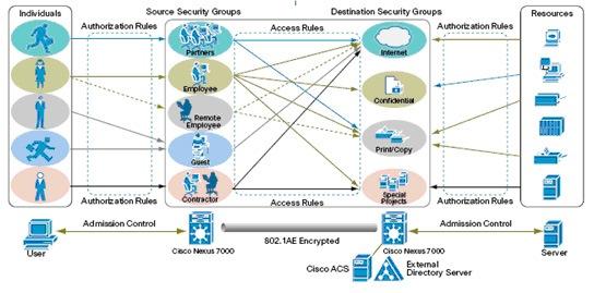 Cisco TrustSec在数据中心的应用