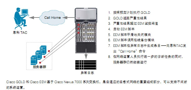 利用Cisco EEM和Cisco GOLD部署Smart Call Home