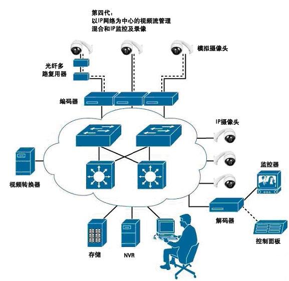 第四代以IP网络为中心的视频监视系统