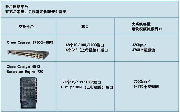 常用的IP网络交换机带宽