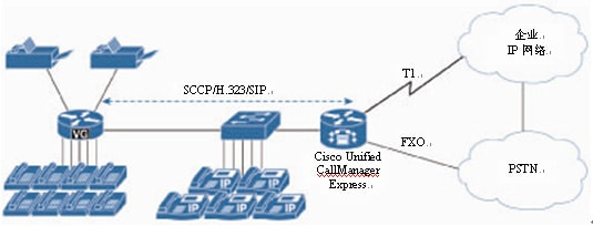 Cisco VG与Cisco Unified Communications Manager Express的集成
