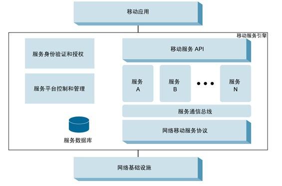 移动服务引擎架构