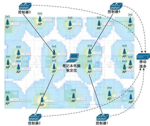 用于定位服务的典型无线控制器-无线接入点部署方式