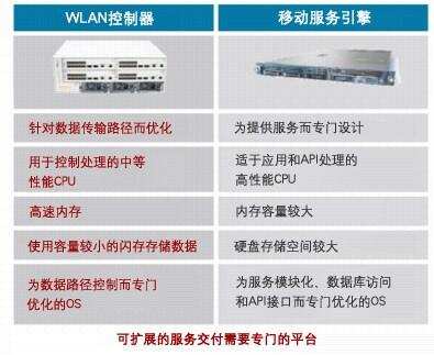 WLAN控制器在提供移动服务方面存在的限制