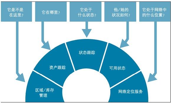 业务应用与环境感知移动的关系
