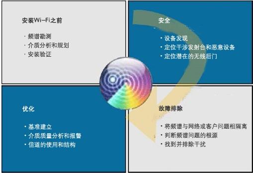 Cisco Spectrum Expert与无线局域网生命周期
