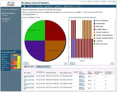 Cisco WCS中的Cisco Spectrum Expert Wi-Fi监控