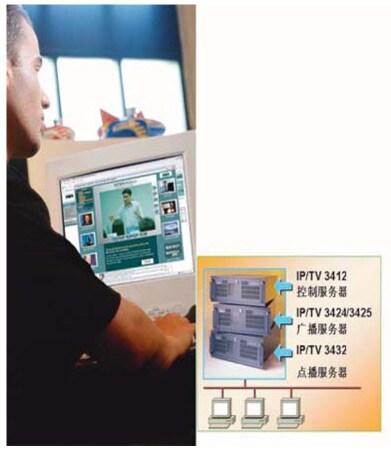 IP 視頻解決方案