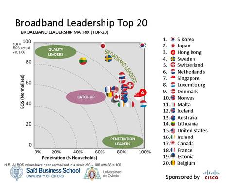 Broadband Leadership Top 20