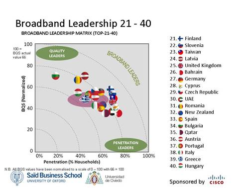 Broadband Leadership 21-40