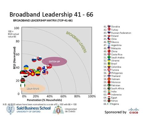Broadband Leadership 21-66