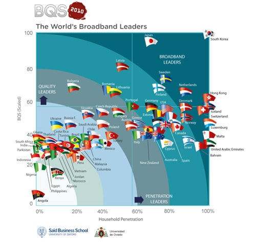 Broadband Leadership by countries