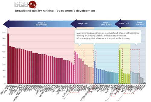 Broadband quality ranking by economic development